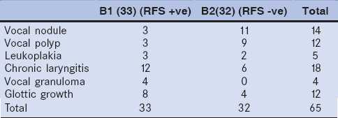 Reflux finding score rfs