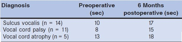 Table 3: Pre- and postoperative average maximum phonation time