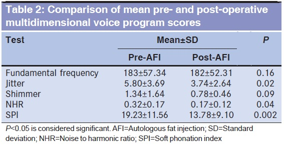 Table 2: Comparison of mean pre- and post-operative multidimensional voice program scores