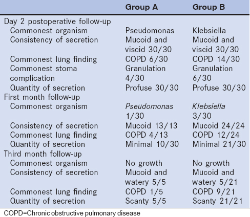 Table 3: Comparison of the cases in the two groups during follow-up (<i>n</i>=30)