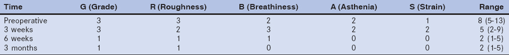 Table 3: Grade, Roughness, Breathiness, Asthenia and Strain scoring with range at each postoperative follow up