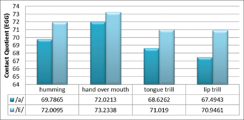 Figure 1: Comparison between steady and fluctuating semi occluded vocal tract exercises with phonation of/a/and phonation of/E/on electroglottography parameter (contact quotient)