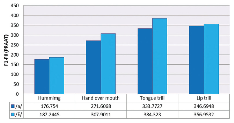 Figure 2: Comparison between steady and fluctuating semi-occluded vocal tract exercises with phonation of/a/and phonation of/E/, respectively, on PRAAT software (F1–F0 analysis)